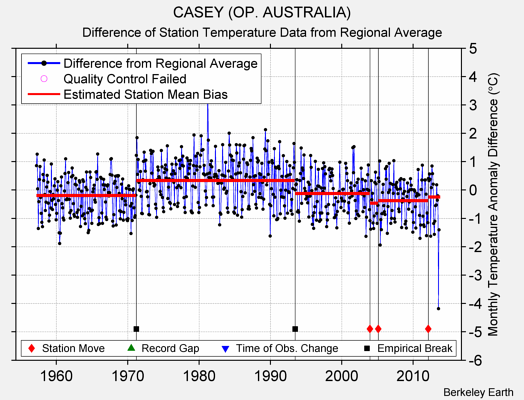 CASEY (OP. AUSTRALIA) difference from regional expectation