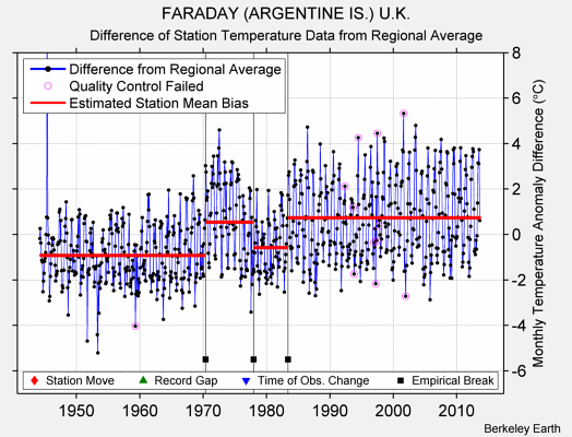 FARADAY (ARGENTINE IS.) U.K. difference from regional expectation
