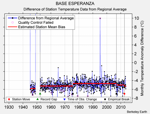 BASE ESPERANZA difference from regional expectation