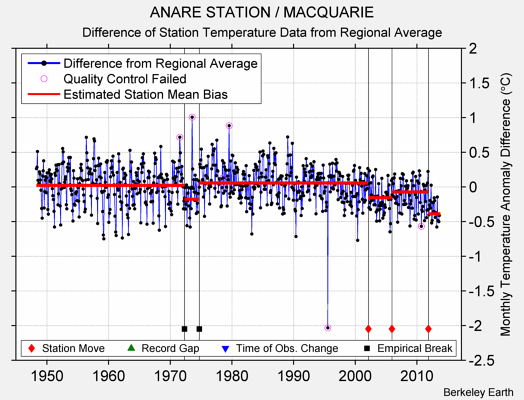 ANARE STATION / MACQUARIE difference from regional expectation