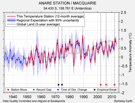 ANARE STATION / MACQUARIE comparison to regional expectation