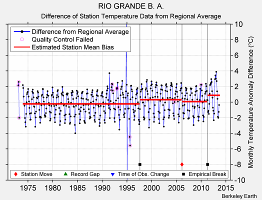 RIO GRANDE B. A. difference from regional expectation