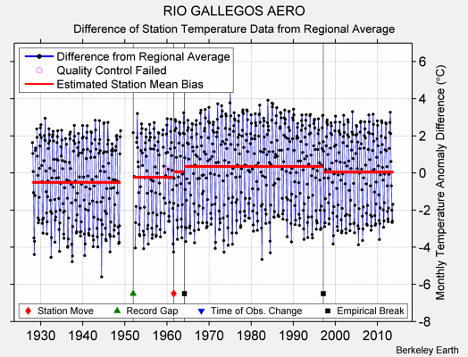 RIO GALLEGOS AERO difference from regional expectation