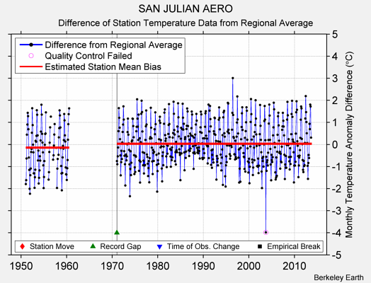 SAN JULIAN AERO difference from regional expectation