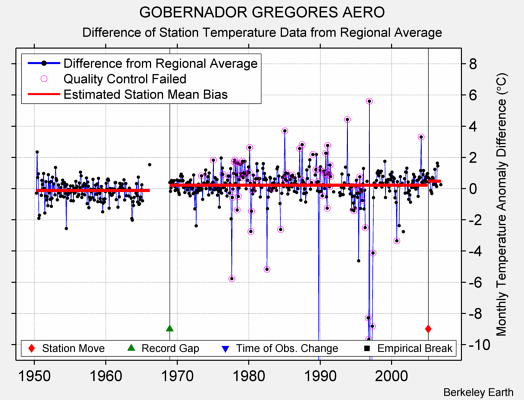 GOBERNADOR GREGORES AERO difference from regional expectation