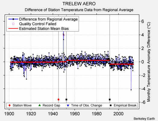 TRELEW AERO difference from regional expectation