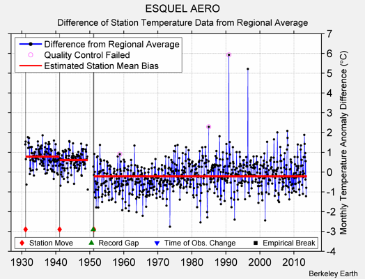 ESQUEL AERO difference from regional expectation
