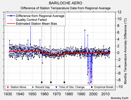 BARILOCHE AERO difference from regional expectation