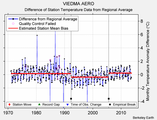 VIEDMA AERO difference from regional expectation