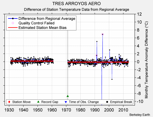 TRES ARROYOS AERO difference from regional expectation