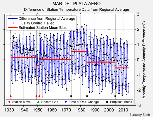 MAR DEL PLATA AERO difference from regional expectation