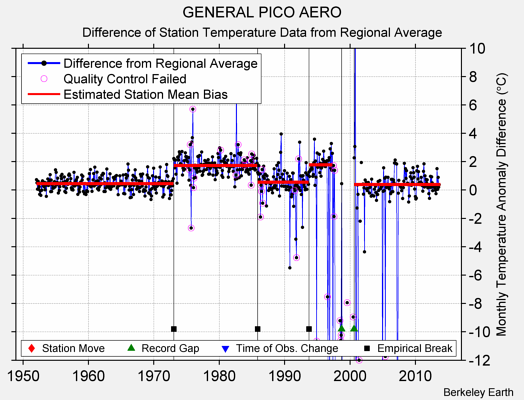 GENERAL PICO AERO difference from regional expectation