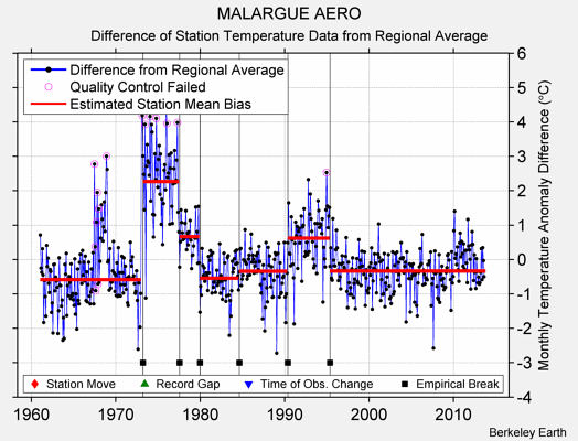 MALARGUE AERO difference from regional expectation