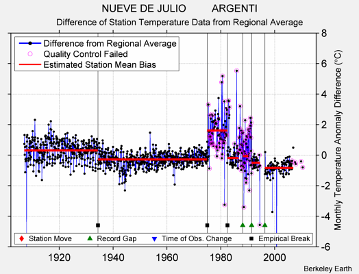 NUEVE DE JULIO         ARGENTI difference from regional expectation