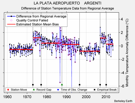 LA PLATA AEROPUERTO    ARGENTI difference from regional expectation