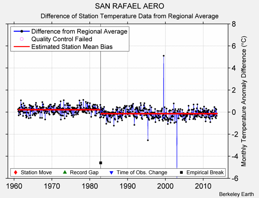 SAN RAFAEL AERO difference from regional expectation