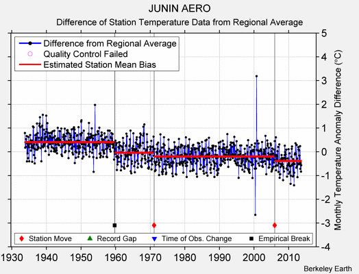 JUNIN AERO difference from regional expectation