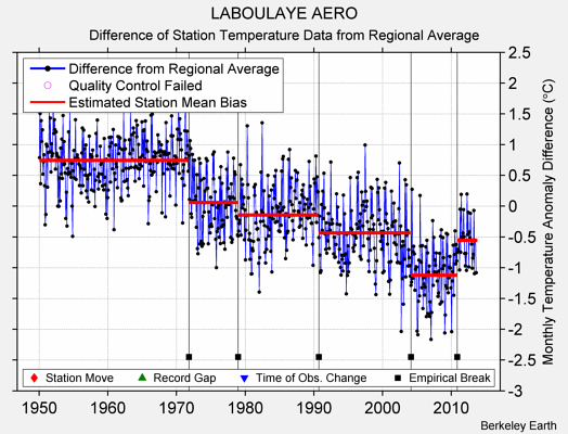 LABOULAYE AERO difference from regional expectation