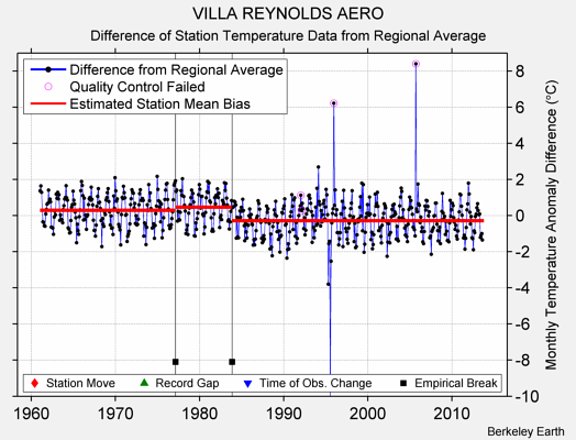 VILLA REYNOLDS AERO difference from regional expectation