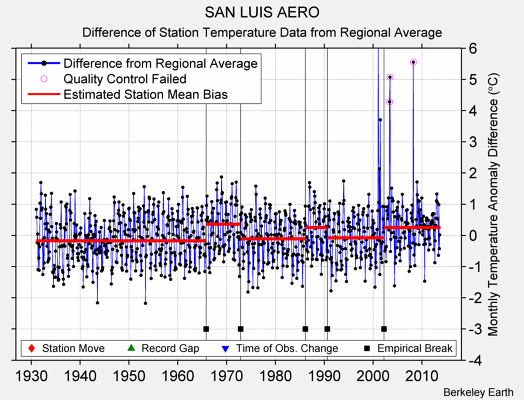 SAN LUIS AERO difference from regional expectation