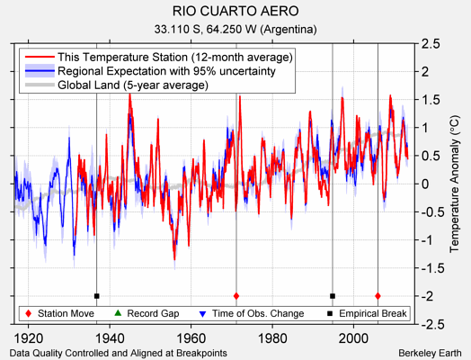 RIO CUARTO AERO comparison to regional expectation