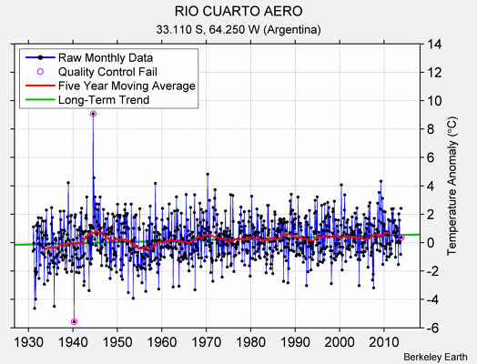 RIO CUARTO AERO Raw Mean Temperature