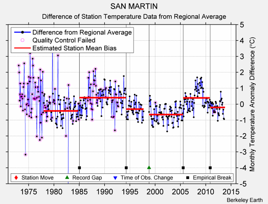 SAN MARTIN difference from regional expectation