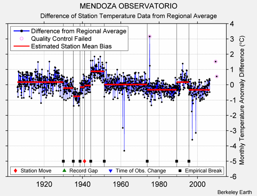 MENDOZA OBSERVATORIO difference from regional expectation