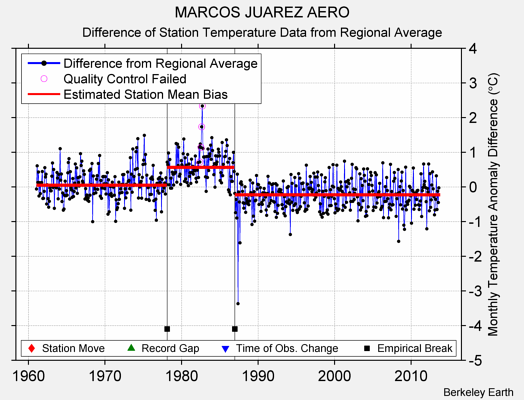 MARCOS JUAREZ AERO difference from regional expectation