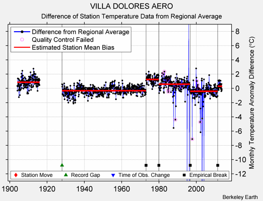 VILLA DOLORES AERO difference from regional expectation
