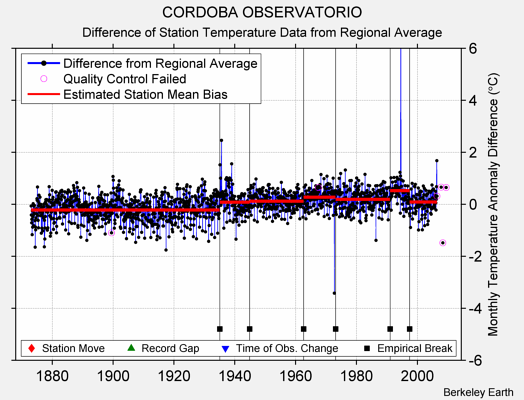 CORDOBA OBSERVATORIO difference from regional expectation