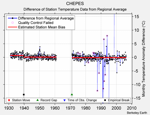 CHEPES difference from regional expectation