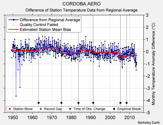 CORDOBA AERO difference from regional expectation