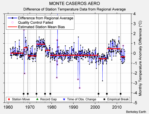 MONTE CASEROS AERO difference from regional expectation