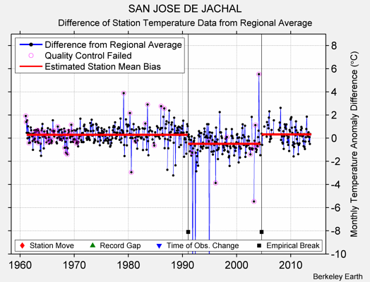 SAN JOSE DE JACHAL difference from regional expectation