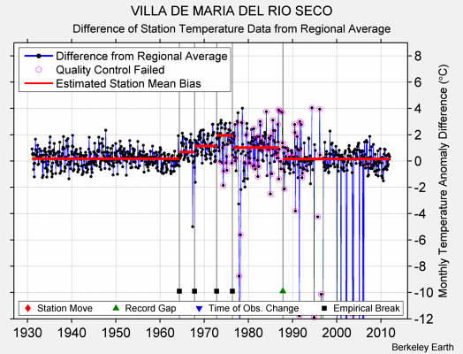 VILLA DE MARIA DEL RIO SECO difference from regional expectation