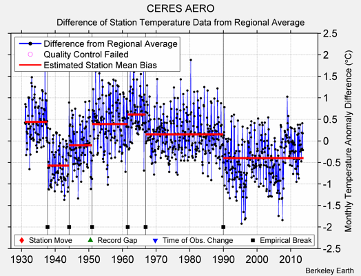 CERES AERO difference from regional expectation