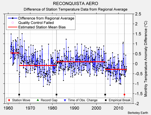 RECONQUISTA AERO difference from regional expectation