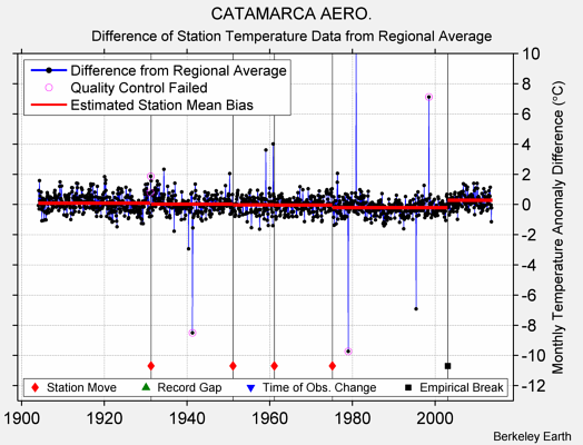CATAMARCA AERO. difference from regional expectation