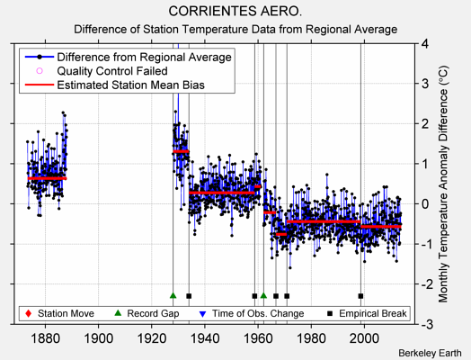 CORRIENTES AERO. difference from regional expectation