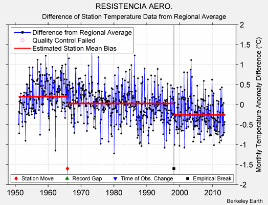 RESISTENCIA AERO. difference from regional expectation