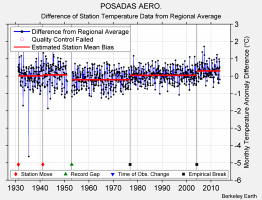 POSADAS AERO. difference from regional expectation