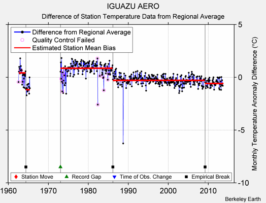 IGUAZU AERO difference from regional expectation
