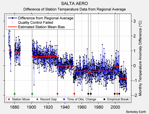 SALTA AERO difference from regional expectation