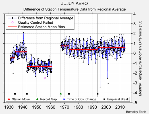 JUJUY AERO difference from regional expectation