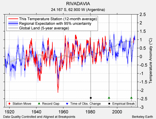 RIVADAVIA comparison to regional expectation