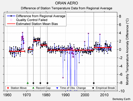 ORAN AERO difference from regional expectation