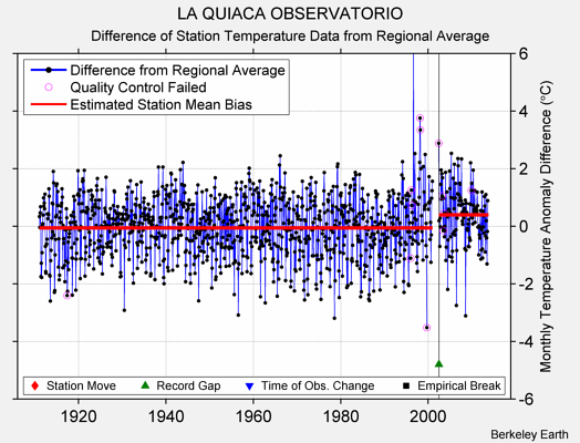 LA QUIACA OBSERVATORIO difference from regional expectation