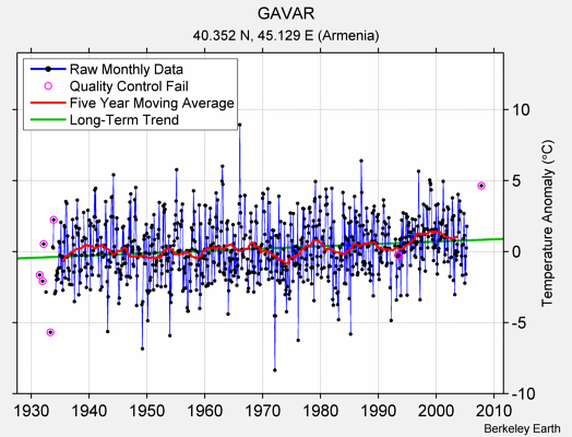 GAVAR Raw Mean Temperature