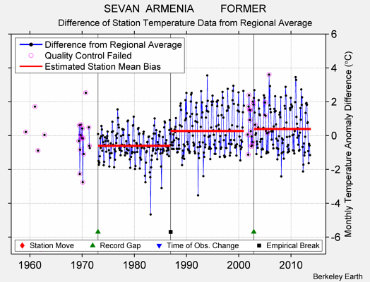 SEVAN  ARMENIA         FORMER difference from regional expectation